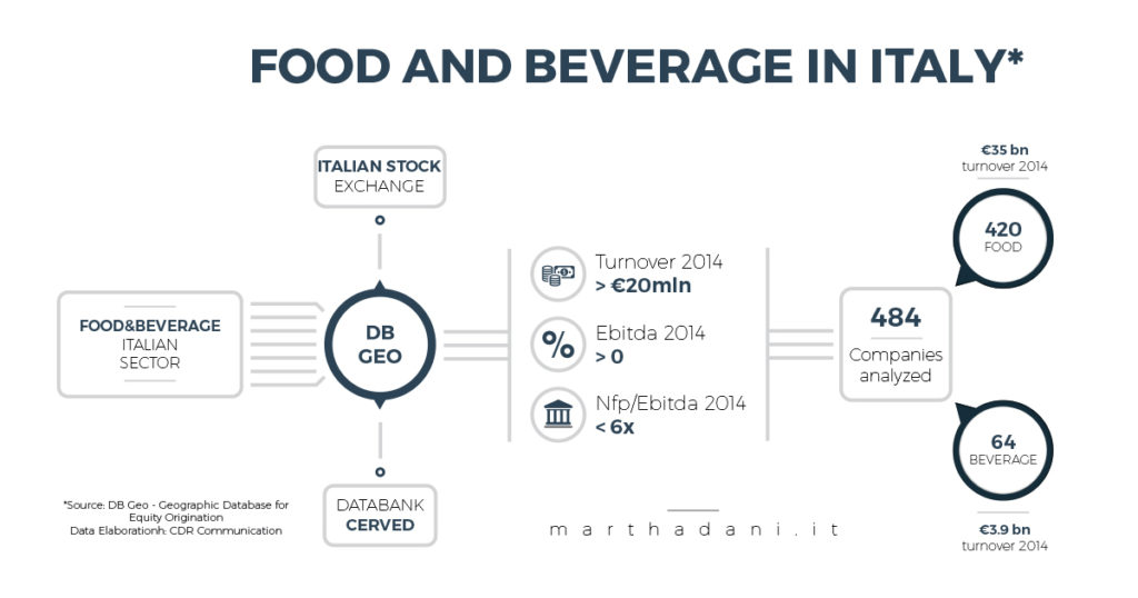 Methodology used for the analysis of the sector Food and Beverage in Italy - Source DB Geo and CDR report Communication